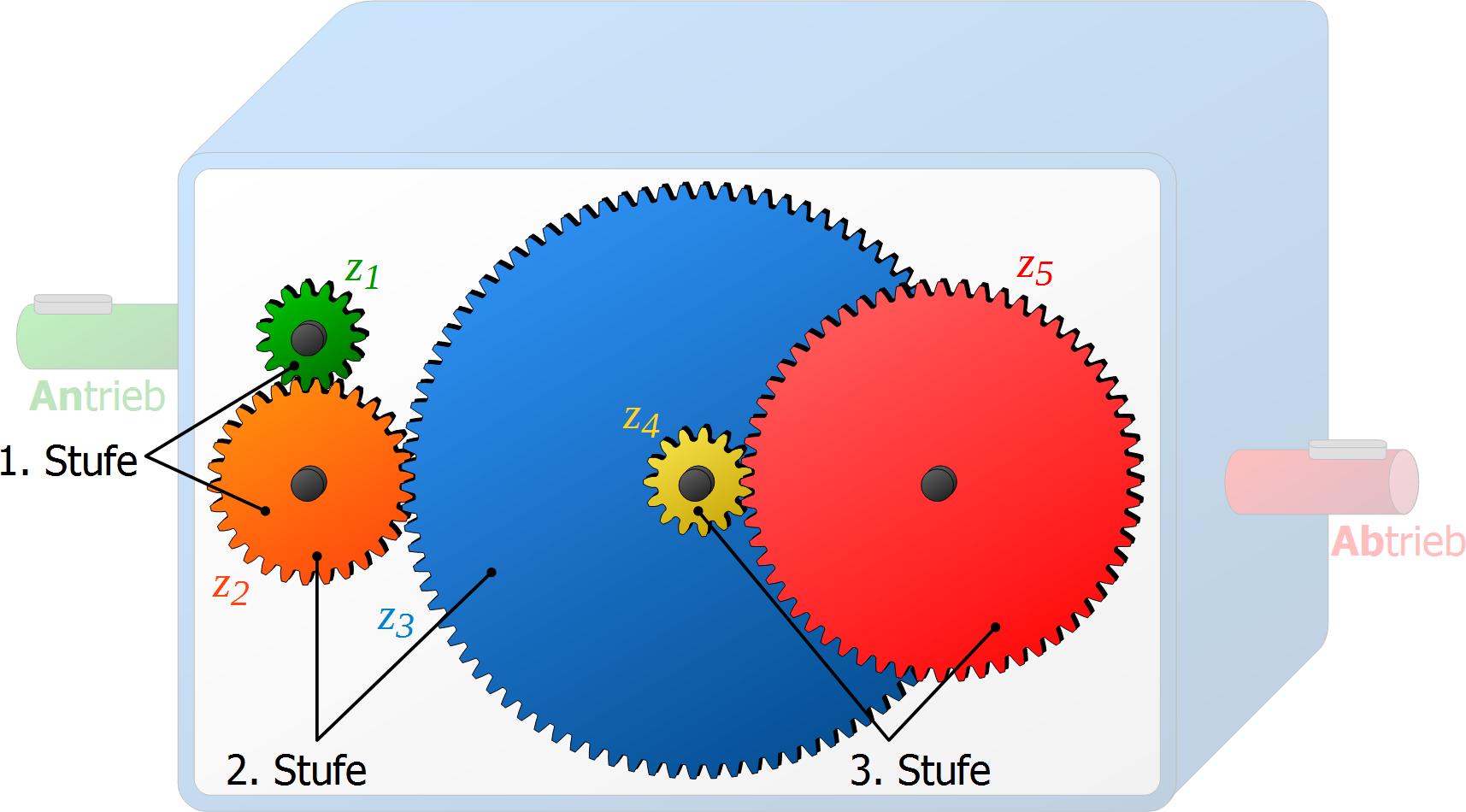 Getriebestufen - Maschinenbau & Physik