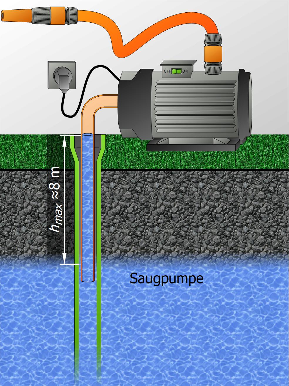 Saugpumpe Brunnen.Exkurs Saugpumpen Und Druckpumpen Tauchpumpen