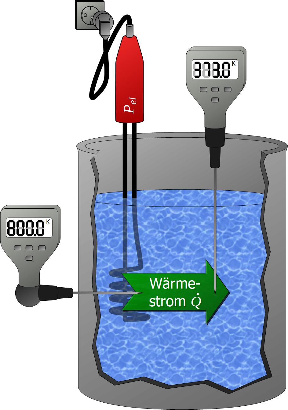 Erwärmung Wasser Berechnen : erw rmung von wasser mit einem tauchsieder maschinenbau physik ~ Themetempest.com Abrechnung