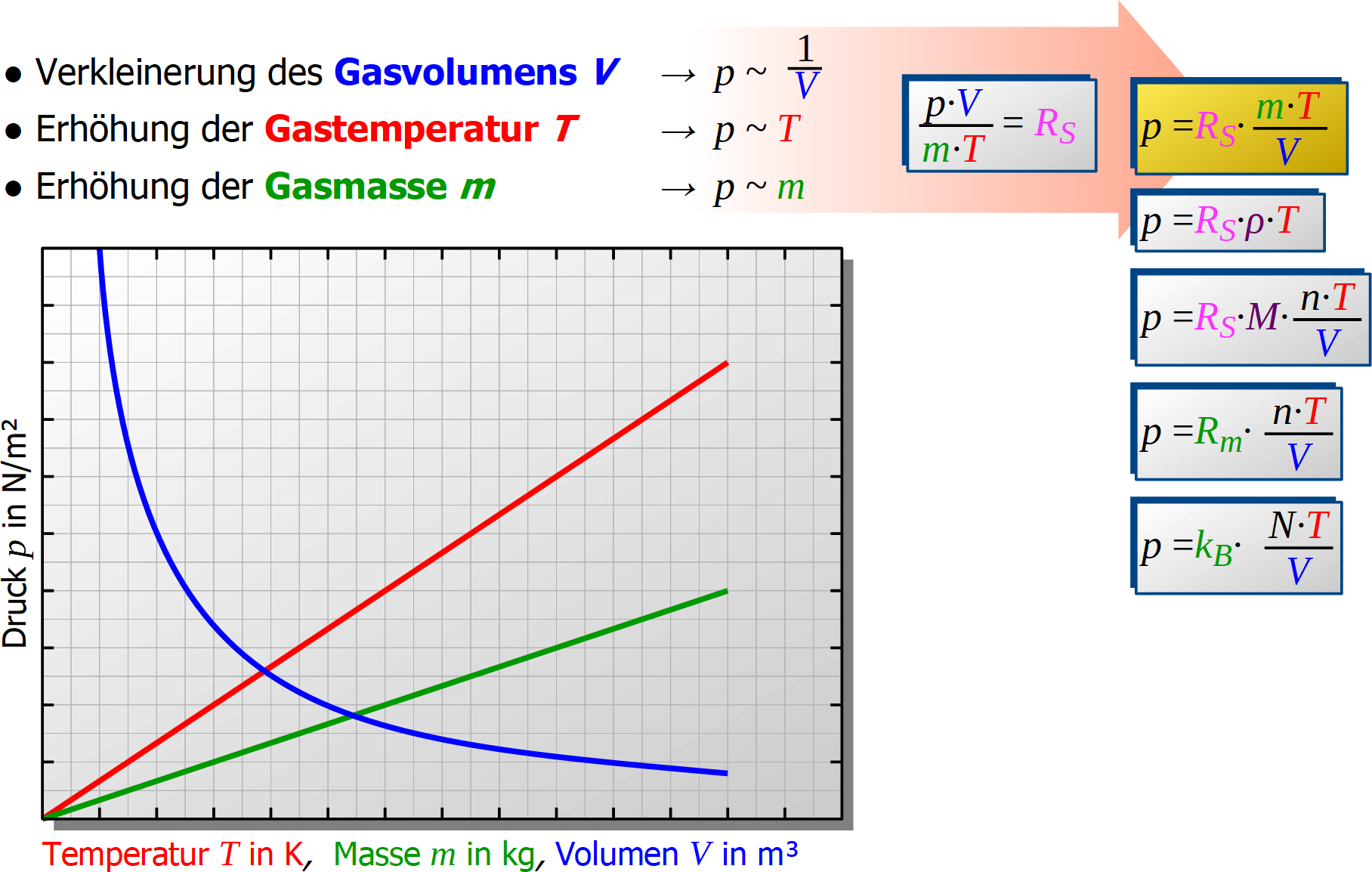 Thermische, Zzustandsgleichung, Diagramm, Gas-druck, Gas-masse, Gas-volumen, Gas-temperatur