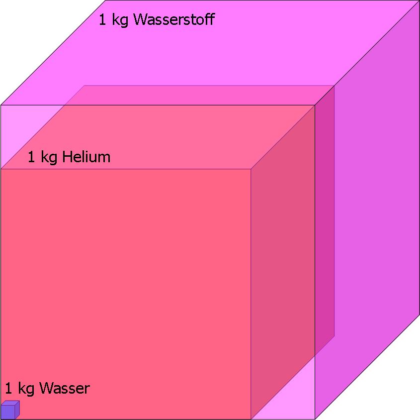 Spezifische Wärmekapazität ausgewählter Stoffe - Maschinenbau & Physik