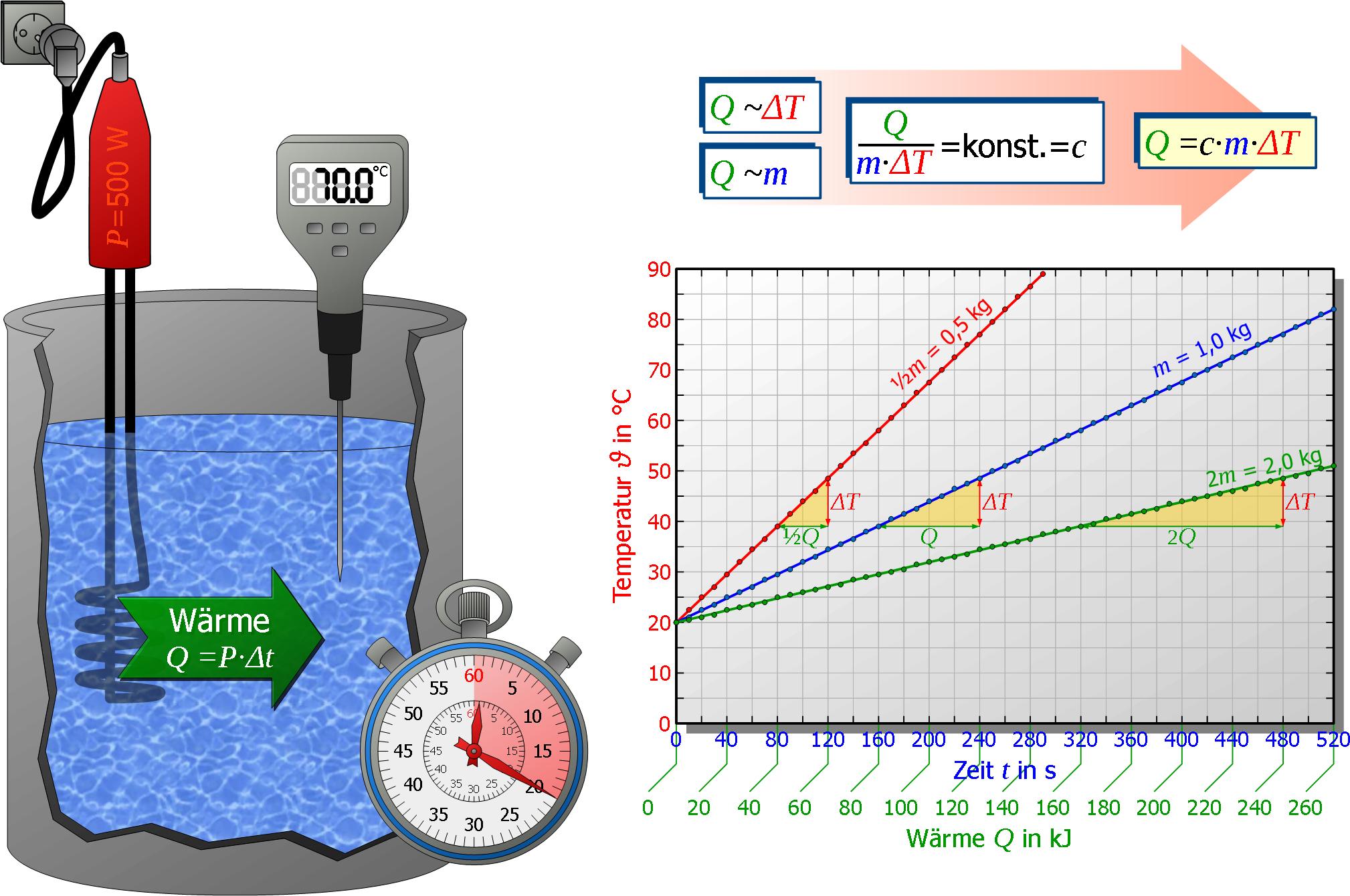 Erwärmung Wasser Berechnen : spezifische w rmekapazit t maschinenbau physik ~ Themetempest.com Abrechnung