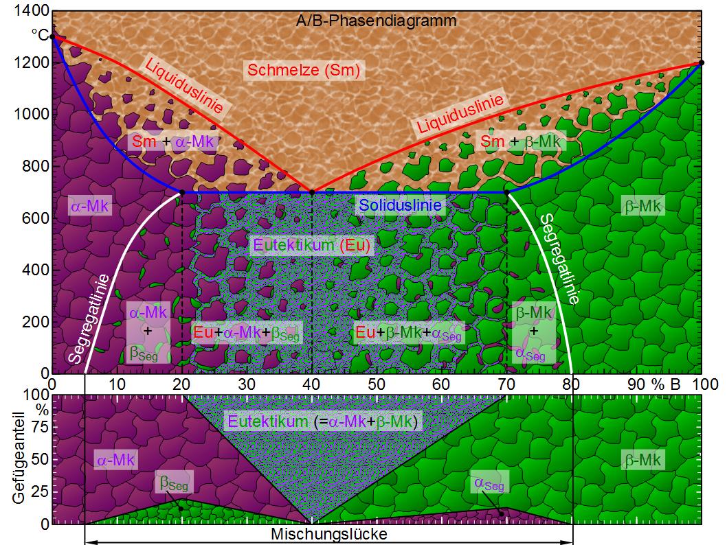 Gefügediagramm - Maschinenbau & Physik