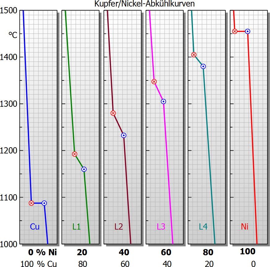 abkhlkurven abkhlungskurven mischkristall legierung kupfer nickel cu ni - Legierung Beispiele