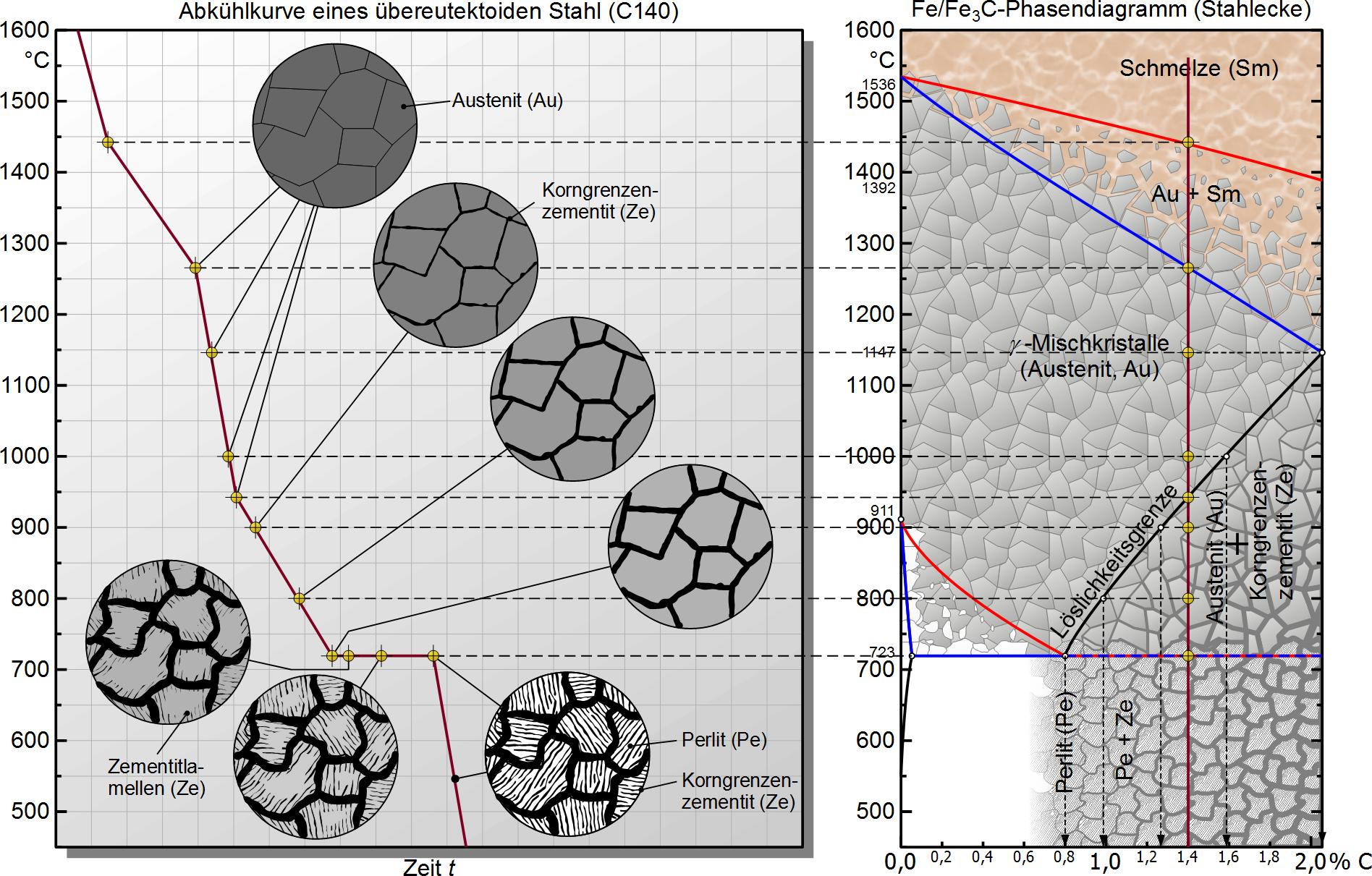 Übereutektoide Phasenumwandlung - Maschinenbau & Physik