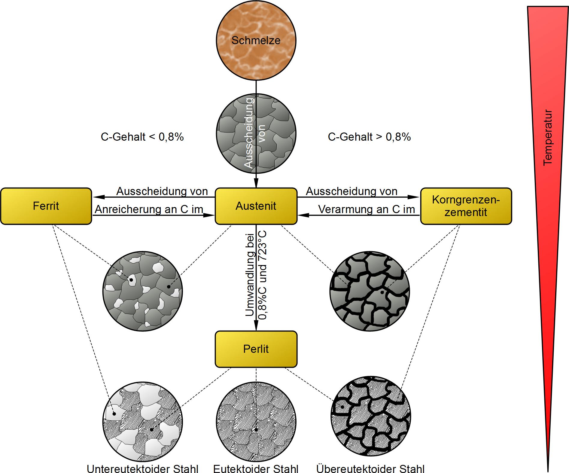 Zusammenfassung der Phasenumwandlungen - Maschinenbau & Physik