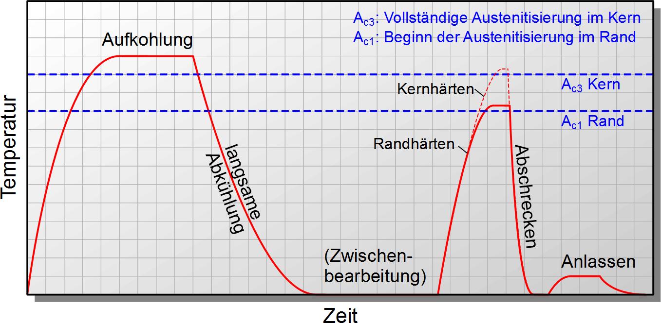 Ausgezeichnet Vollständiges Motordiagramm Ideen - Elektrische ...