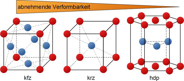 https://www.ahoefler.de/images/maschinenbau/werkstoffkunde/verformbarkeit-der-metalle/einfluss-der-gitterstruktur/elementarzellen.png