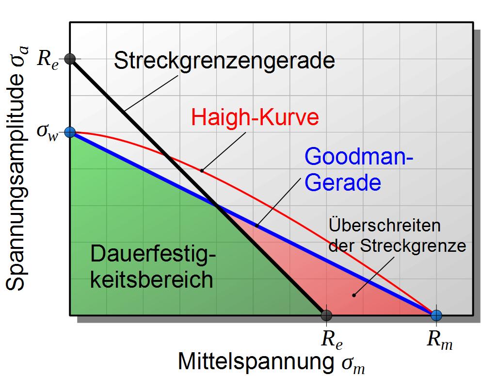 Fein Probe Mollier Diagramm Zeitgenössisch - Bilder für das ...