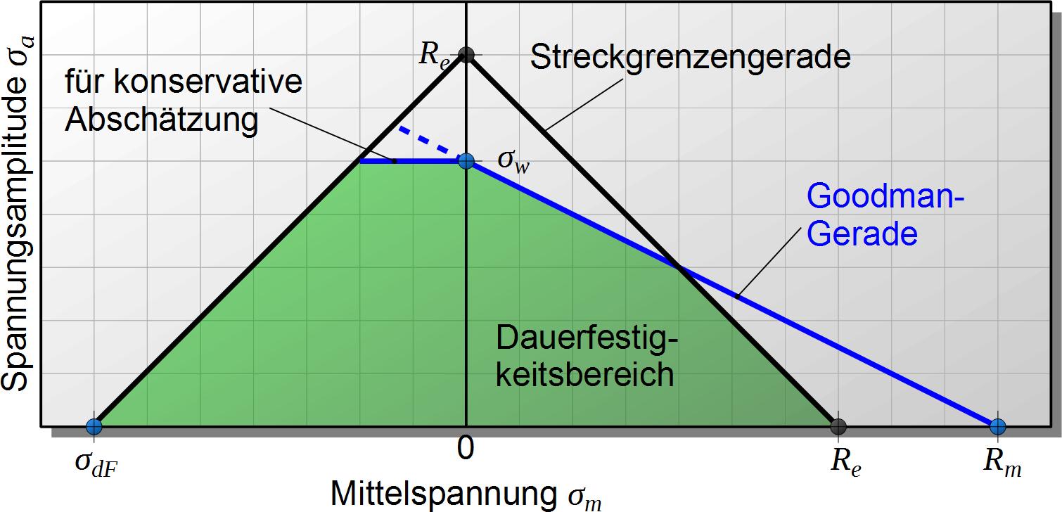 Haigh-Diagramm - Maschinenbau & Physik