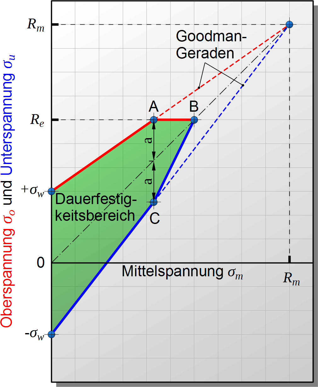 Smith-Diagramm - Maschinenbau & Physik